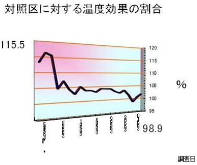 対照区に対する温度効果の割合