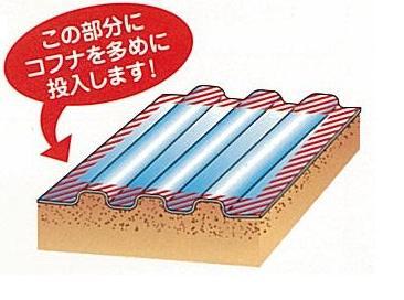 ④フィルムの被覆外周の温度対策について